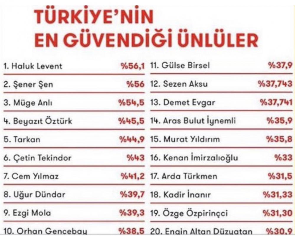 Türkiye'nin en güvendiği ünlüler fotoğrafta. Senin en güvendiğin ünlü kim?